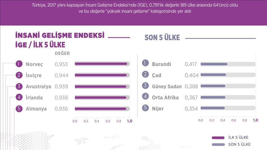 Türkiye, 189 ülke arasında 64. sırada