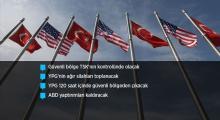 Türkiye-ABD anlaşması