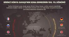 Birinci Dünya Savaşı 100. yıl
