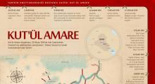 Kut'ül Amare