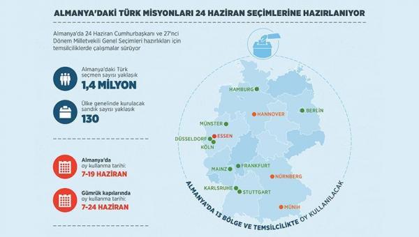 Almanya'daki Türk misyonları